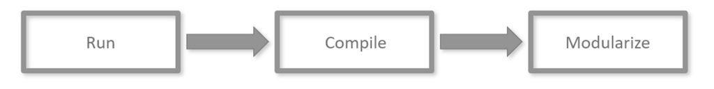 Ablaufdiagramm; Run, Compline, Modularize