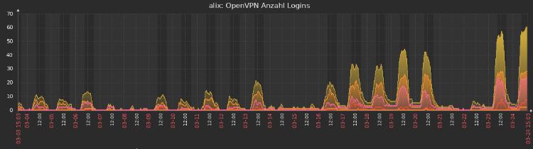 Statistik; VPN
